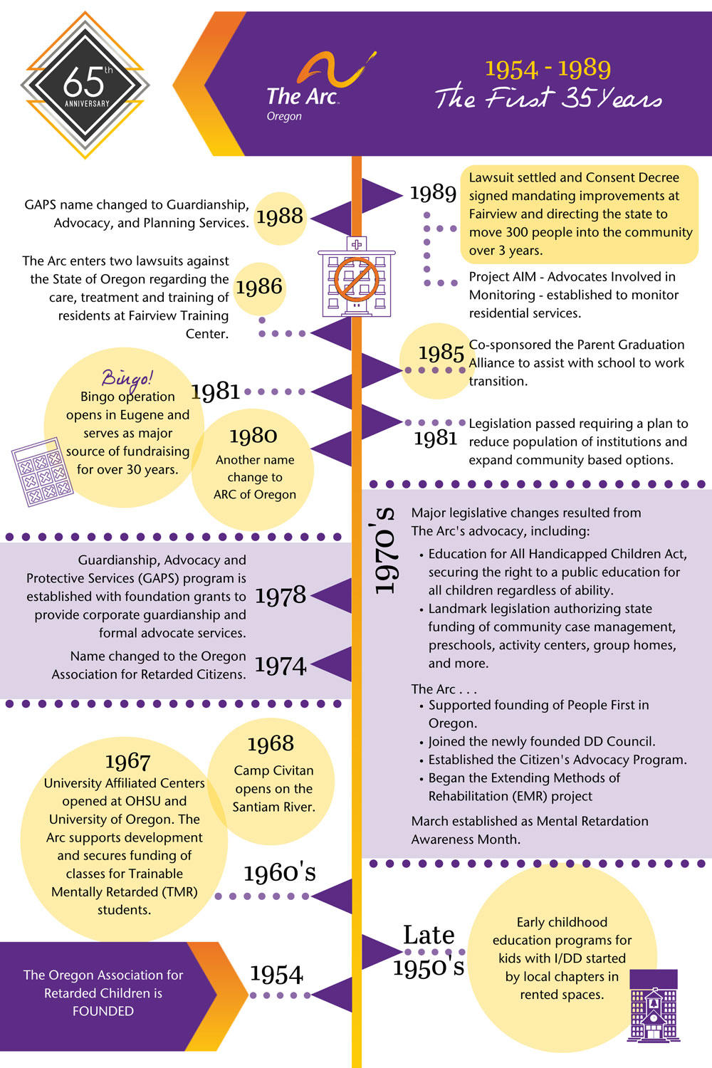 Infographic of the history of The Arc Oregon from 1954 to 1989